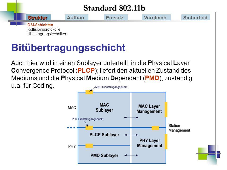 Standard 802.11b StrukturAufbauEinsatzVergleichSicherheit Ad-Hoc-Modus Infrastruktur Modus - Roaming Station sucht verfügbare APs und Netze –beacon frames –probe frames Verbindung erlaubt Informationsaustausch kompletter Verkehr geht über AP