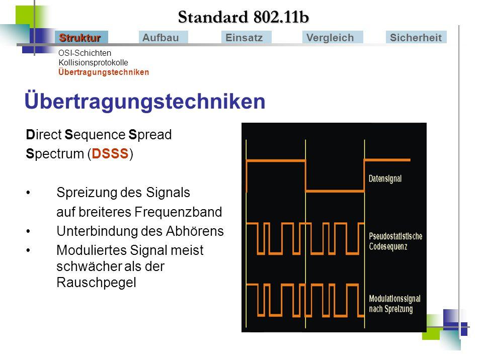 Standard 802.11b StrukturAufbauEinsatzVergleichSicherheit HomeRF(=RadioFrequency) Als offener Firmenstandart entwickelt (Proxim) Frequenzbereich: 2,4 GHz Übertragungsrate: V1.2: 1,6 Mbps; V2.0 :10 Mbps, V2.1: 20 Mbps Übertragungstechnik: Frequenzsprung Medienzugriff: SWAP-CA-Protokoll (Hybrid aus TDMA und CSMA) Bluetooth HiperLAN / HL2 HomeRF