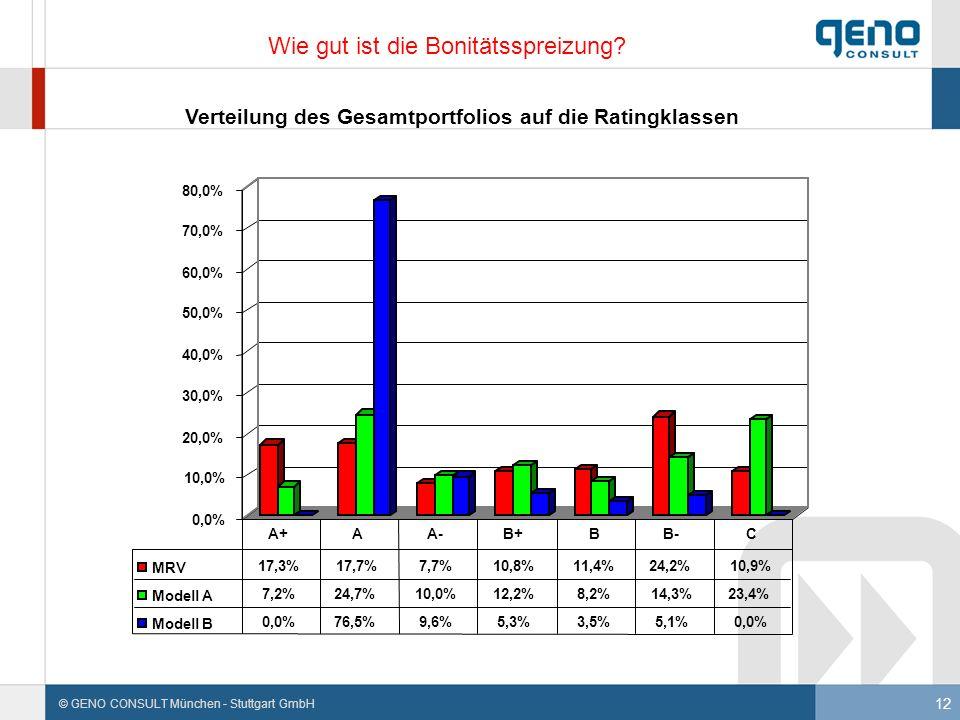 12 © GENO CONSULT München - Stuttgart GmbH Wie gut ist die Bonitätsspreizung?