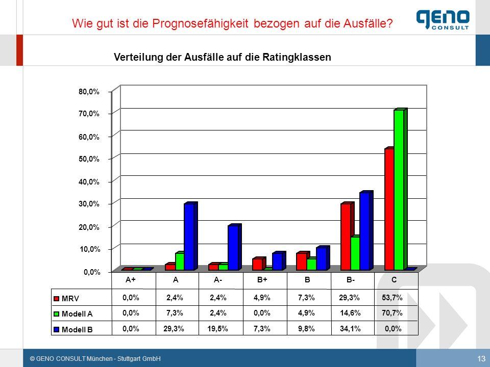 13 © GENO CONSULT München - Stuttgart GmbH Wie gut ist die Prognosefähigkeit bezogen auf die Ausfälle?
