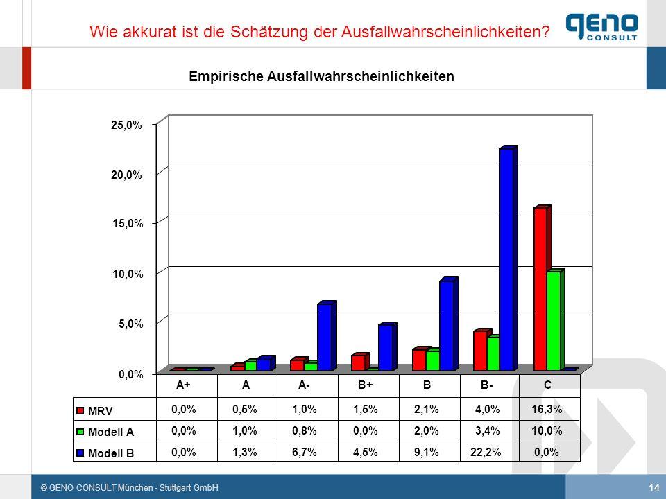 14 © GENO CONSULT München - Stuttgart GmbH Wie akkurat ist die Schätzung der Ausfallwahrscheinlichkeiten?
