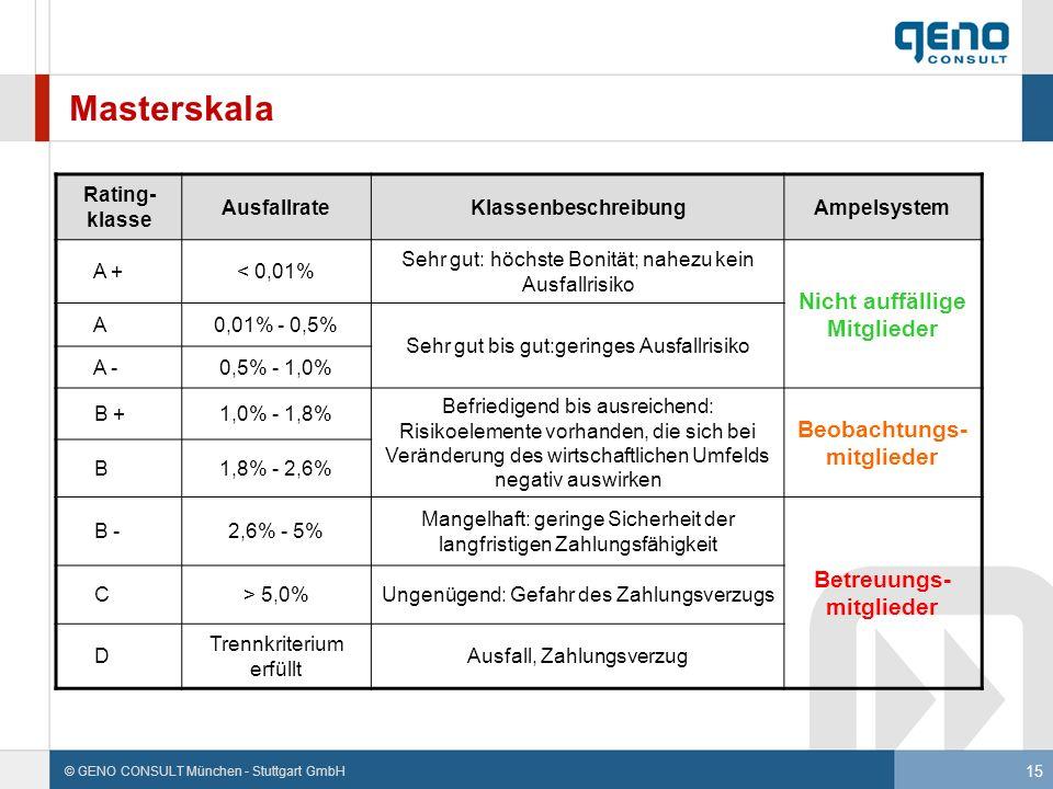 15 © GENO CONSULT München - Stuttgart GmbH Masterskala Rating- klasse AusfallrateKlassenbeschreibungAmpelsystem A +< 0,01% Sehr gut: höchste Bonität;