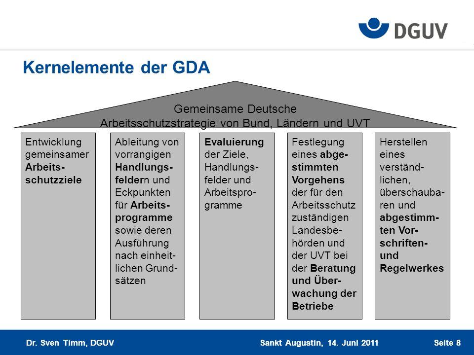 Kernelemente der GDA Gemeinsame Deutsche Arbeitsschutzstrategie von Bund, Ländern und UVT Entwicklung gemeinsamer Arbeits- schutzziele Evaluierung der