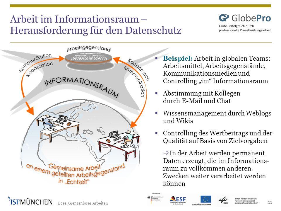 Boes: Grenzenloses Arbeiten 11 Arbeit im Informationsraum – Herausforderung für den Datenschutz Beispiel: Arbeit in globalen Teams: Arbeitsmittel, Arb