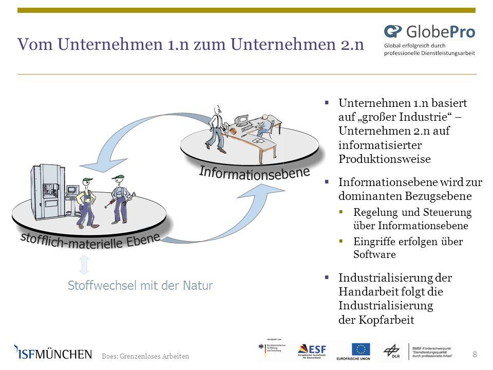 Boes: Grenzenloses Arbeiten 8 Vom Unternehmen 1.n zum Unternehmen 2.n Stoffwechsel mit der Natur Unternehmen 1.n basiert auf großer Industrie – Untern