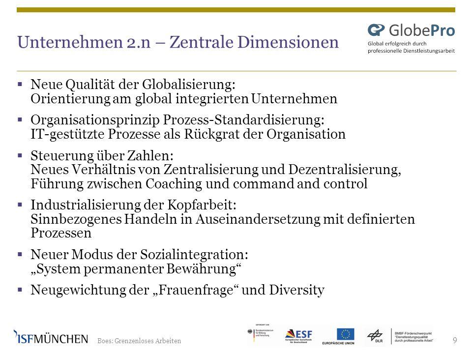 Boes: Grenzenloses Arbeiten 9 Unternehmen 2.n – Zentrale Dimensionen Neue Qualität der Globalisierung: Orientierung am global integrierten Unternehmen