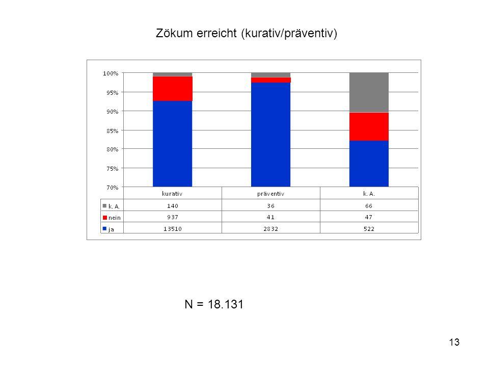 13 Zökum erreicht (kurativ/präventiv) N = 18.131