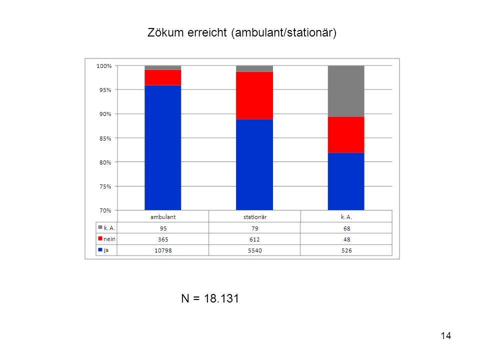 14 Zökum erreicht (ambulant/stationär) N = 18.131