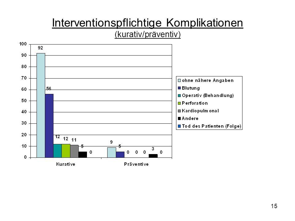 15 Interventionspflichtige Komplikationen (kurativ/präventiv)