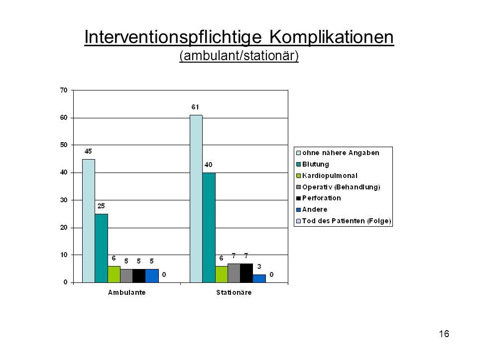 16 Interventionspflichtige Komplikationen (ambulant/stationär)