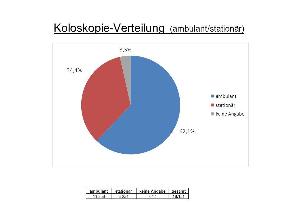 Koloskopie-Verteilung (ambulant/stationär) ambulantstationärkeine Angabegesamt 11.2586.23164218.131