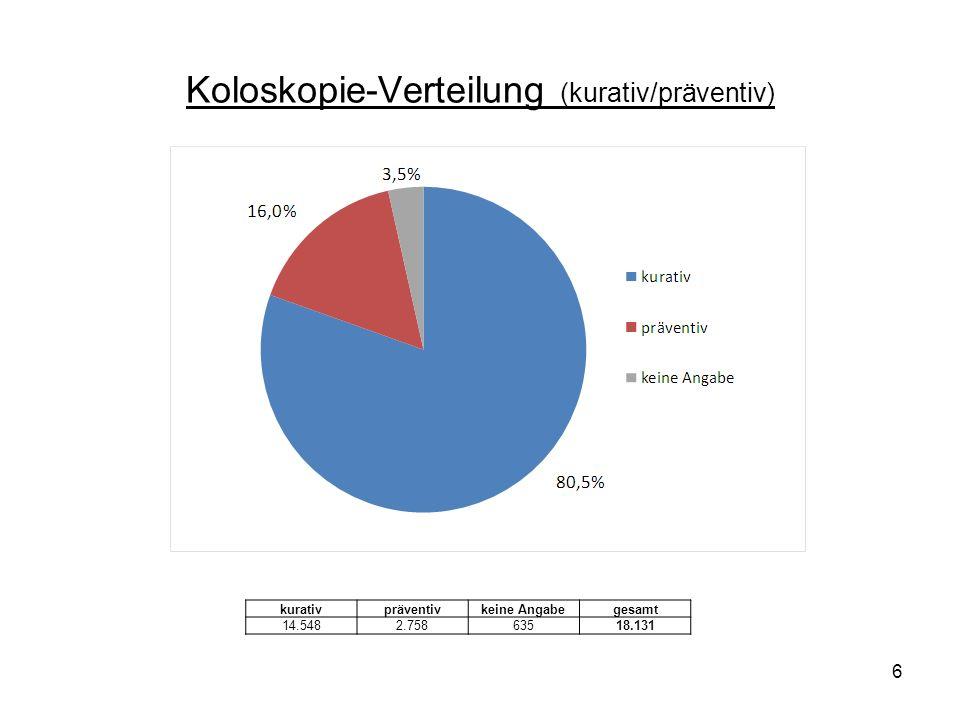 6 Koloskopie-Verteilung (kurativ/präventiv) kurativpräventivkeine Angabegesamt 14.5482.75863518.131