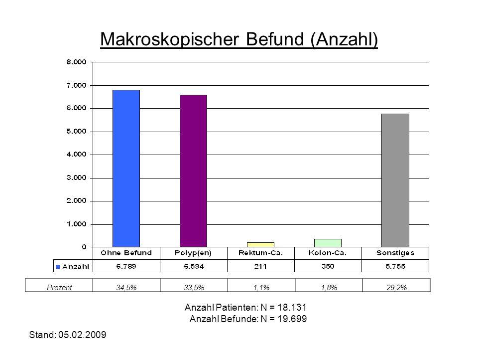 Stand: 05.02.2009 Anzahl Patienten: N = 18.131 Anzahl Befunde: N = 19.699 Makroskopischer Befund (Anzahl) Prozent34,5%33,5%1,1%1,8%29,2%