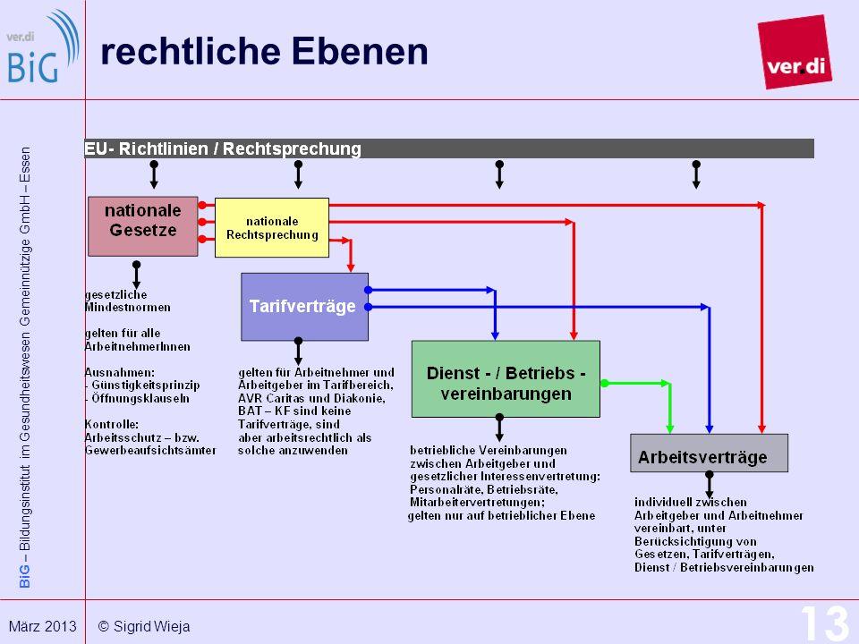 BiG – Bildungsinstitut im Gesundheitswesen Gemeinnützige GmbH – Essen 13 März 2013 © Sigrid Wieja rechtliche Ebenen