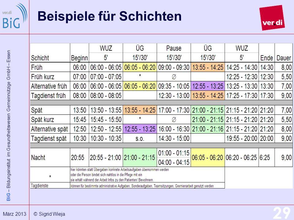BiG – Bildungsinstitut im Gesundheitswesen Gemeinnützige GmbH – Essen 29 März 2013 © Sigrid Wieja Beispiele für Schichten