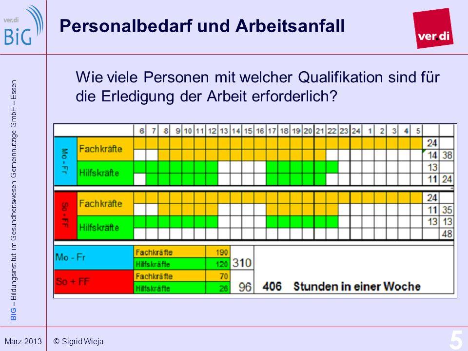 BiG – Bildungsinstitut im Gesundheitswesen Gemeinnützige GmbH – Essen 5 März 2013 © Sigrid Wieja Personalbedarf und Arbeitsanfall Wie viele Personen m