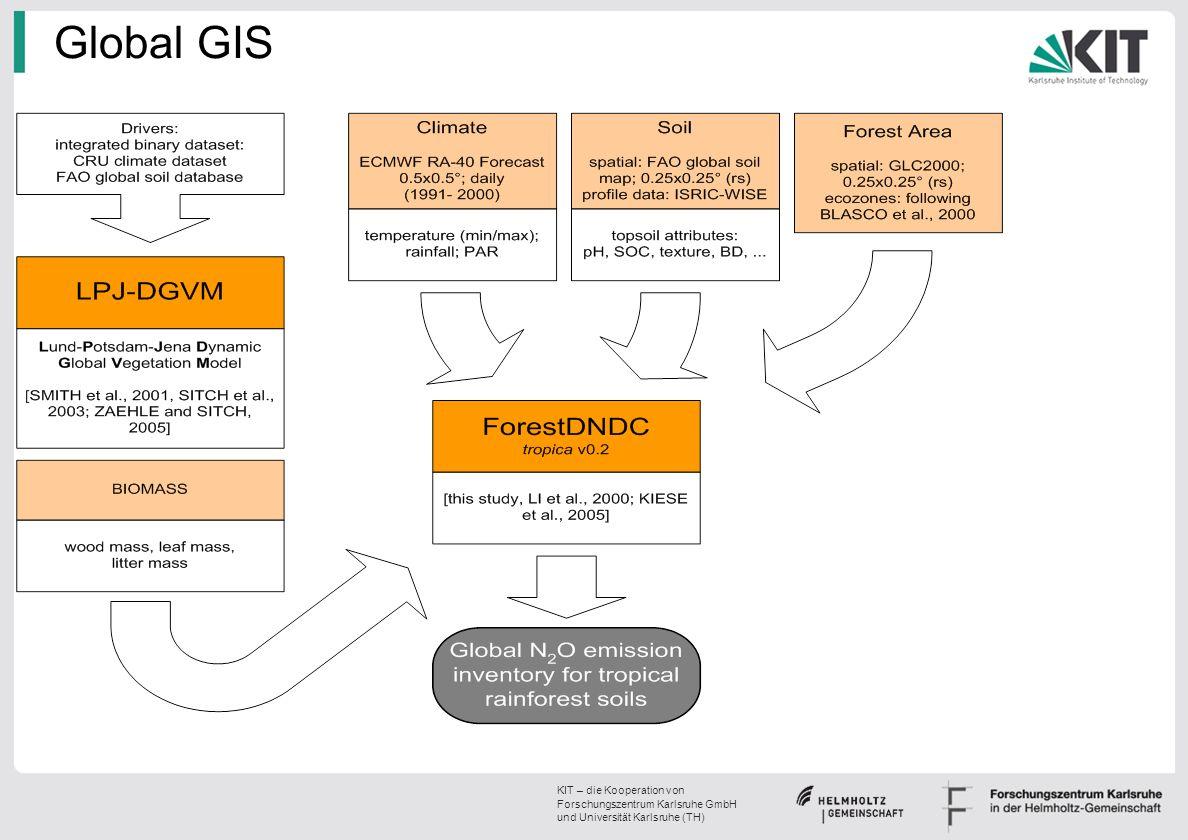 KIT – die Kooperation von Forschungszentrum Karlsruhe GmbH und Universität Karlsruhe (TH) Global GIS