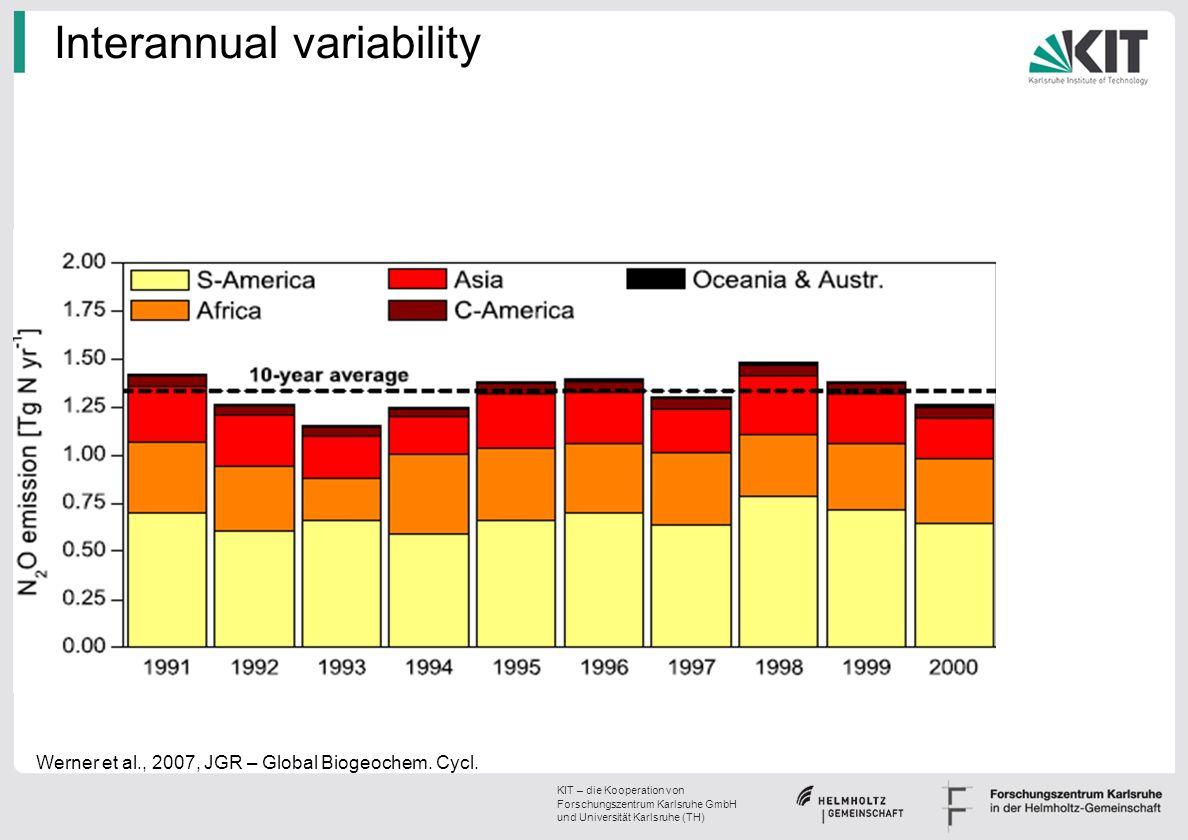 KIT – die Kooperation von Forschungszentrum Karlsruhe GmbH und Universität Karlsruhe (TH) Interannual variability Werner et al., 2007, JGR – Global Bi
