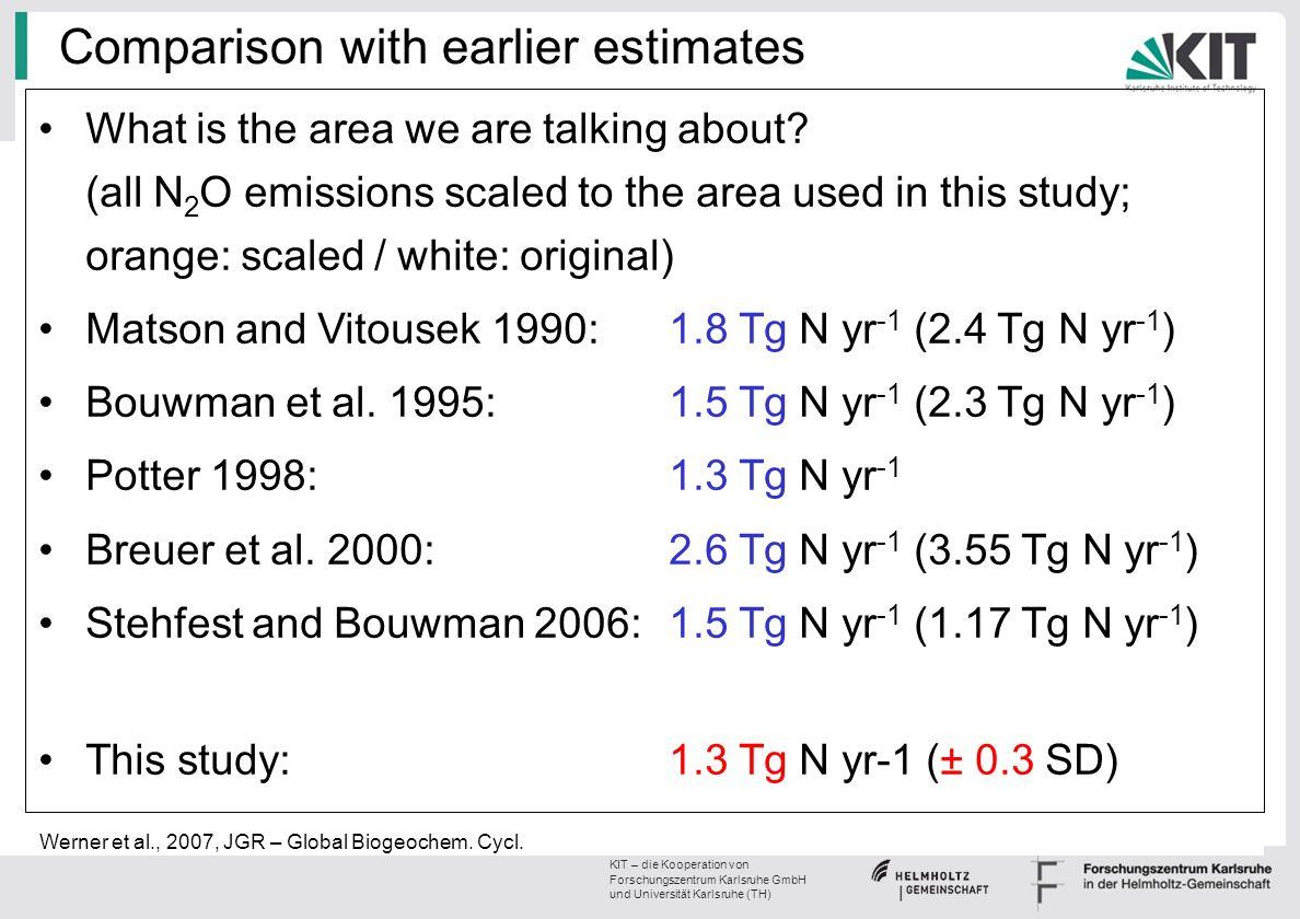 KIT – die Kooperation von Forschungszentrum Karlsruhe GmbH und Universität Karlsruhe (TH) Comparison with earlier estimates What is the area we are ta