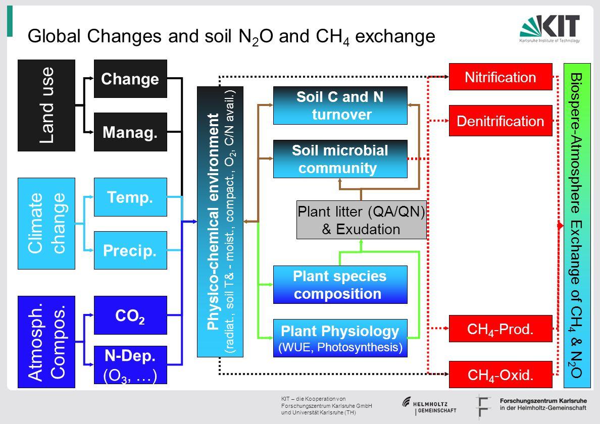 KIT – die Kooperation von Forschungszentrum Karlsruhe GmbH und Universität Karlsruhe (TH) Global Changes and soil N 2 O and CH 4 exchange Climate chan