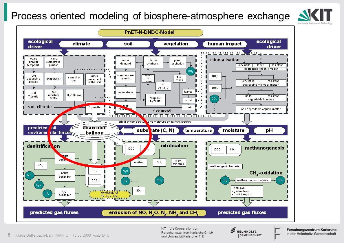5 | Klaus Butterbach-Bahl IMK-IFU | 13.05.2009 Ris Ø DTU KIT – die Kooperation von Forschungszentrum Karlsruhe GmbH und Universität Karlsruhe (TH) Pro