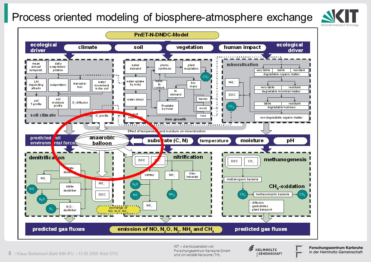 6 | Klaus Butterbach-Bahl IMK-IFU | 13.05.2009 Ris Ø DTU KIT – die Kooperation von Forschungszentrum Karlsruhe GmbH und Universität Karlsruhe (TH) ISRIC- WISE ESDB v1 Clay content pH bulk density Temperature Precipitation PAR Latitude SOC Map of Topsoil OrganicCarbon MM5 CAPRI Crop type/area Sowing and Harvest date (2003) LUCAS Polygon 1x1 km 2 Grid 10x10 km 2 Grid Fertilizer input Yield (kg/ha) 1x1 km 2 Grid NUTS Regions Points Data sourceData contentformat SOIL CLIMATE MANAGEMENT 10km x 10km Grid Spatial information GIS DATABASE DNDC Emission Inventory of European agricultural soils EUStat EMEP N deposition 50x50 km 2 Grid GIS database for DNDC GIS coupling for GIS – the problem of data