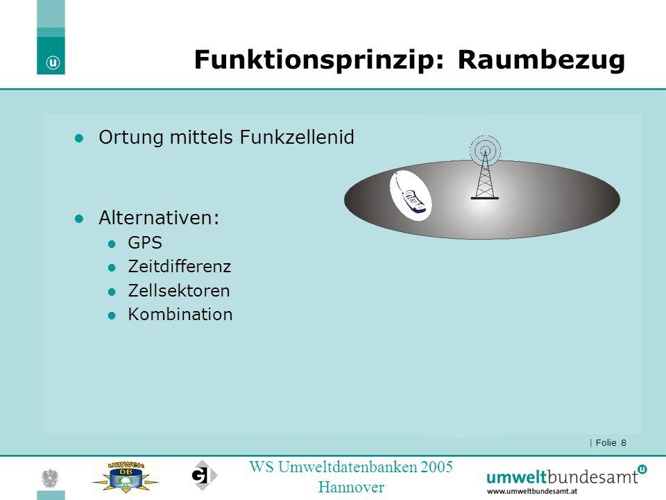| Folie 8 WS Umweltdatenbanken 2005 Hannover Funktionsprinzip: Raumbezug Ortung mittels Funkzellenid Alternativen: GPS Zeitdifferenz Zellsektoren Komb