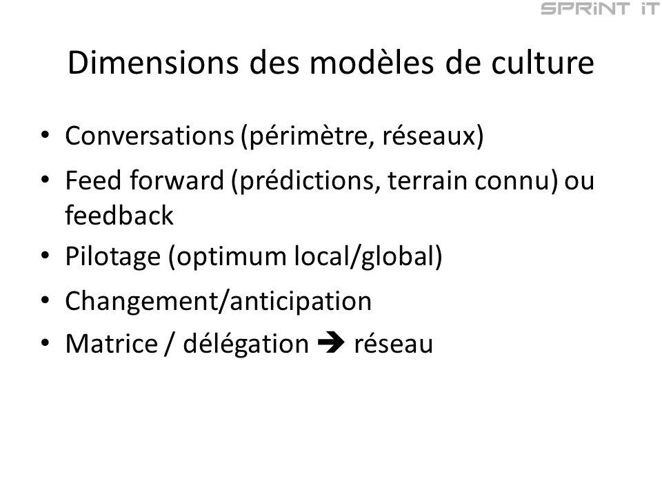 Dimensions des modèles de culture Conversations (périmètre, réseaux) Feed forward (prédictions, terrain connu) ou feedback Pilotage (optimum local/global) Changement/anticipation Matrice / délégation réseau