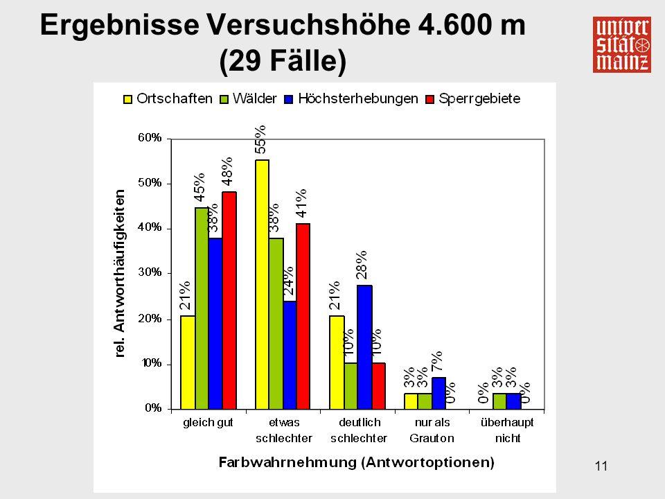 11 Ergebnisse Versuchshöhe 4.600 m (29 Fälle)