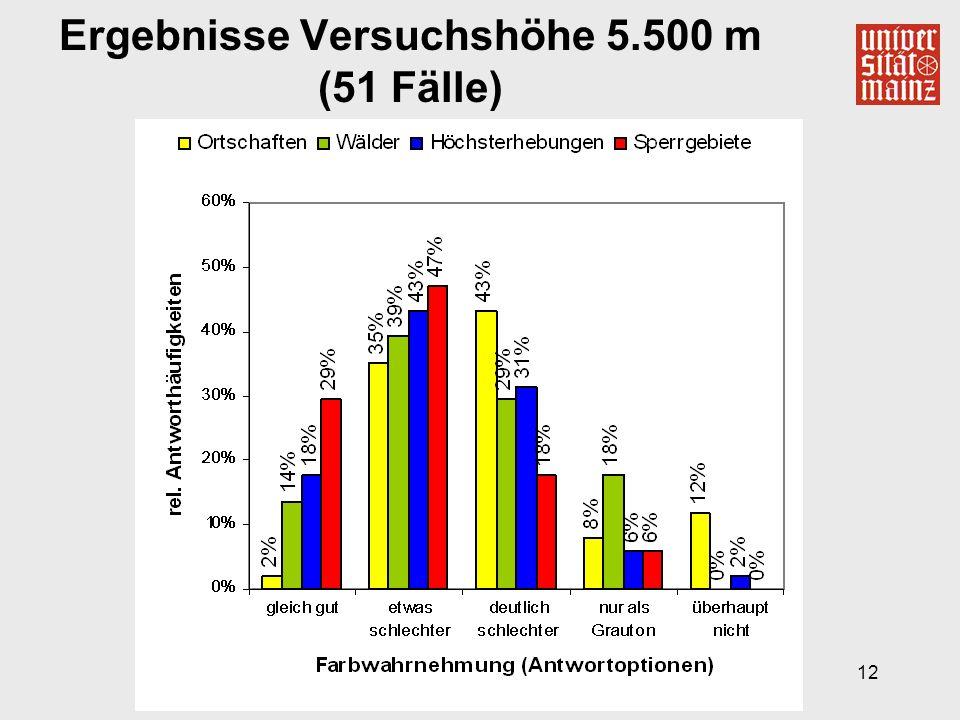 12 Ergebnisse Versuchshöhe 5.500 m (51 Fälle)