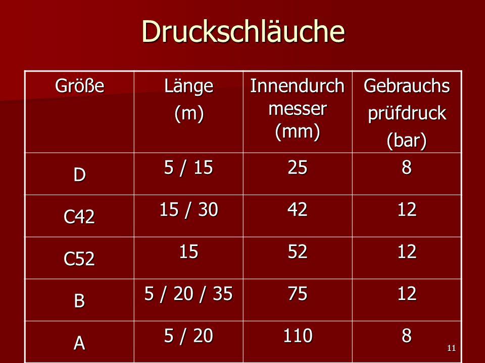 11DruckschläucheGrößeLänge (m) (m) Innendurch messer (mm) Gebrauchsprüfdruck(bar) D 5 / 15 258 C42 15 / 30 4212 C52 155212 B 5 / 20 / 35 7512 A 5 / 20