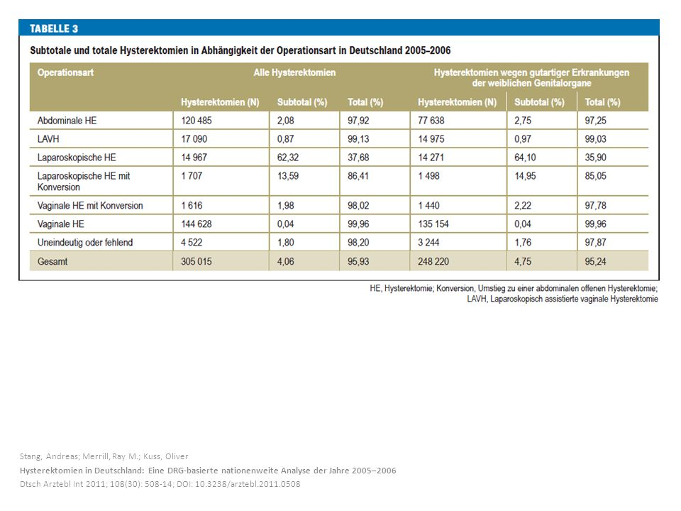 Stang, Andreas; Merrill, Ray M.; Kuss, Oliver Hysterektomien in Deutschland: Eine DRG-basierte nationenweite Analyse der Jahre 2005–2006 Dtsch Arztebl Int 2011; 108(30): 508-14; DOI: 10.3238/arztebl.2011.0508