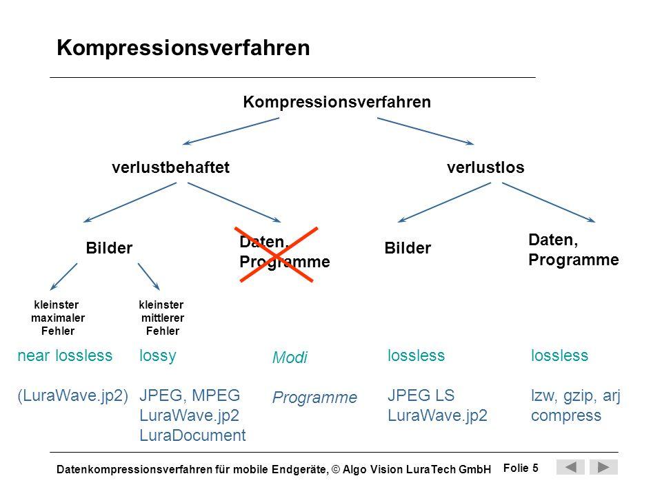 Datenkompressionsverfahren für mobile Endgeräte, © Algo Vision LuraTech GmbH Folie 5 Kompressionsverfahren verlustbehaftetverlustlos kleinster maximal