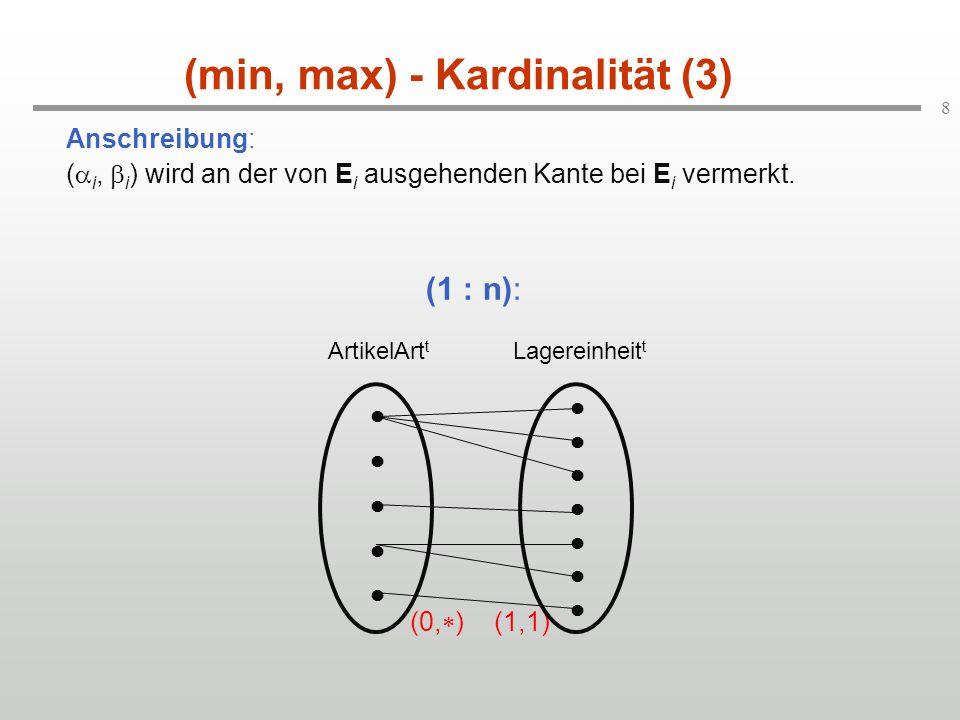 8 (min, max) - Kardinalität (3) Anschreibung: ( i, i ) wird an der von E i ausgehenden Kante bei E i vermerkt. (0, ) (1,1) (1 : n): ArtikelArt t Lager
