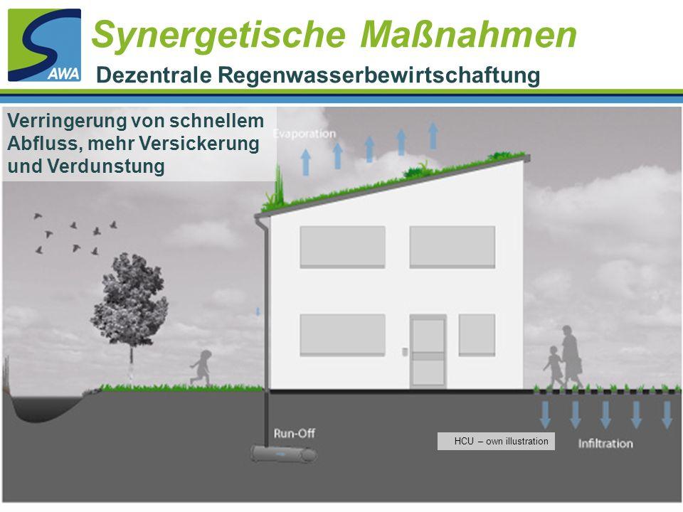 Verringerung von schnellem Abfluss, mehr Versickerung und Verdunstung HCU – own illustration Synergetische Maßnahmen Dezentrale Regenwasserbewirtschaf