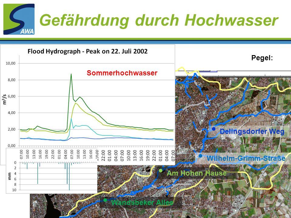 Gefährdung durch Hochwasser Pegel: Delingsdorfer Weg Wilhelm-Grimm-Straße Am Hohen Hause Wandsbeker Allee Sommerhochwasser