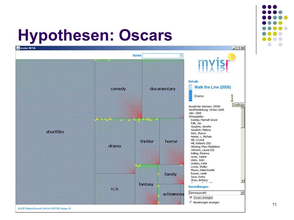 Gruppe 1011 Hypothesen: Oscars
