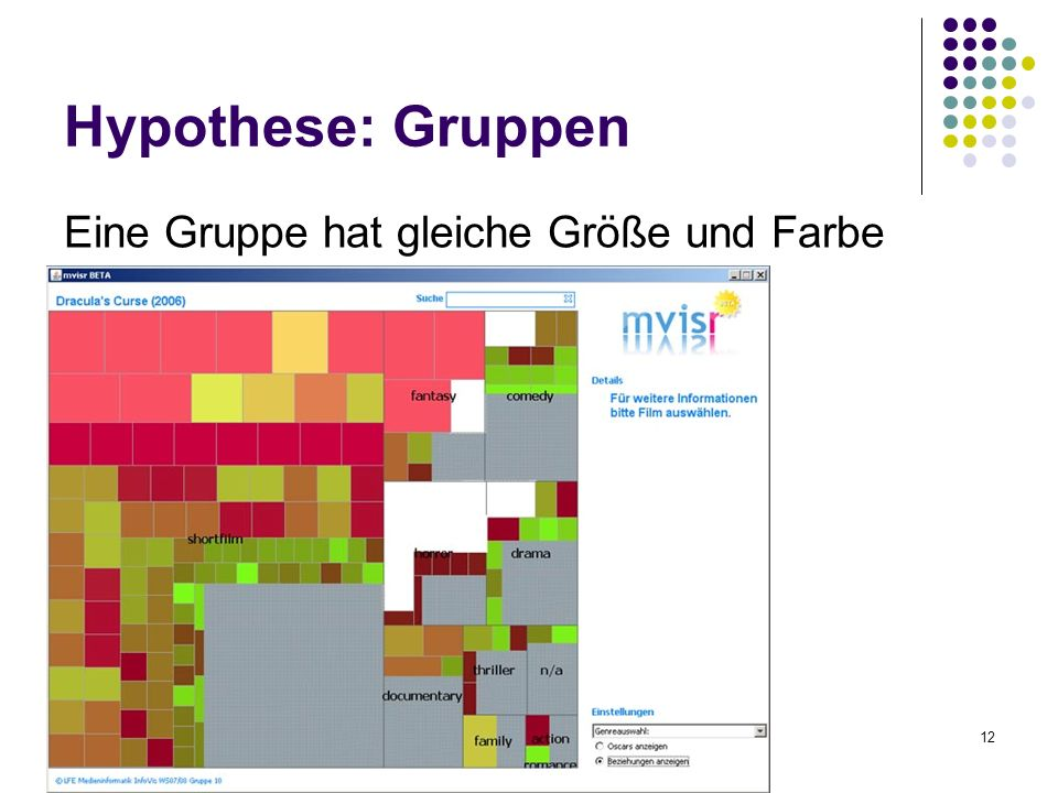 Gruppe 1012 Hypothese: Gruppen Eine Gruppe hat gleiche Größe und Farbe