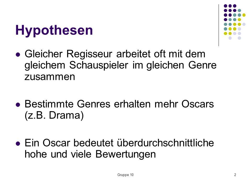 Gruppe 102 Hypothesen Gleicher Regisseur arbeitet oft mit dem gleichem Schauspieler im gleichen Genre zusammen Bestimmte Genres erhalten mehr Oscars (z.B.