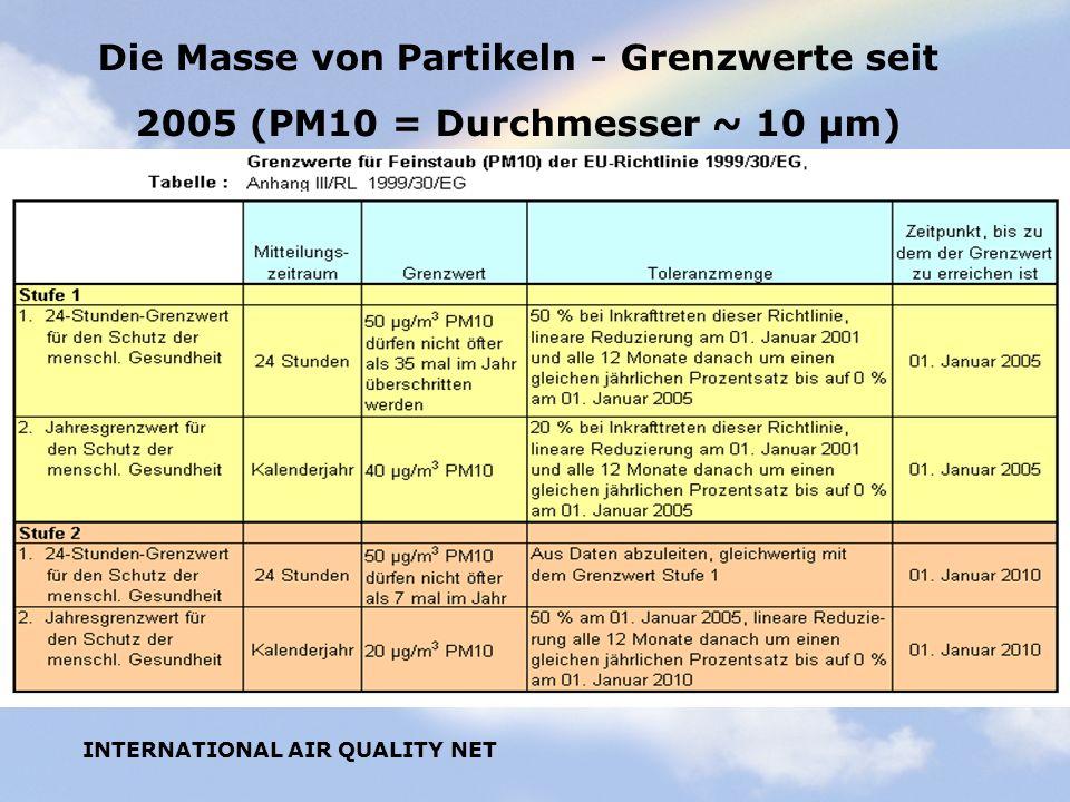INTERNATIONAL AIR QUALITY NET Die Masse von Partikeln - Grenzwerte seit 2005 (PM10 = Durchmesser ~ 10 µm)