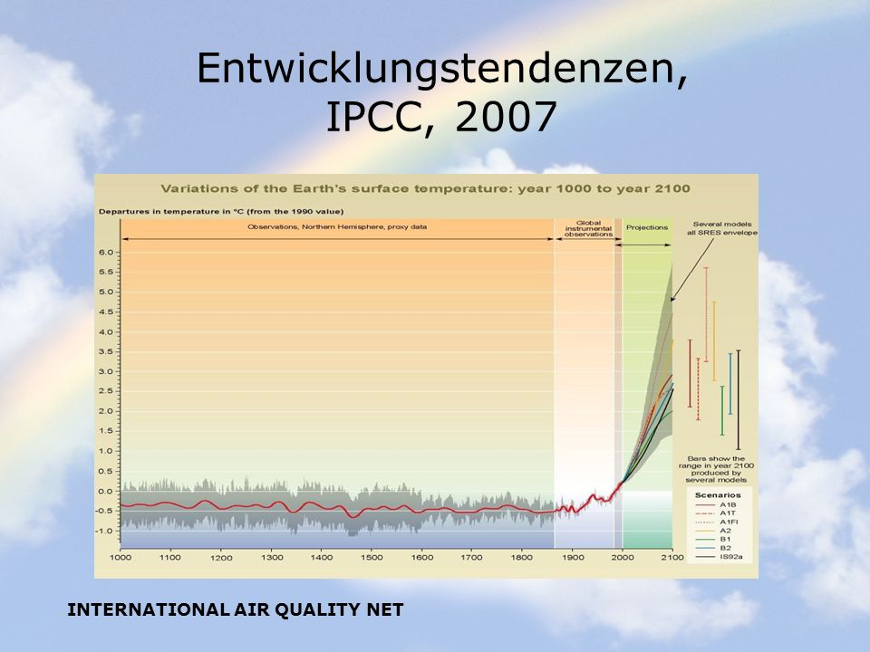 INTERNATIONAL AIR QUALITY NET Entwicklungstendenzen, IPCC, 2007