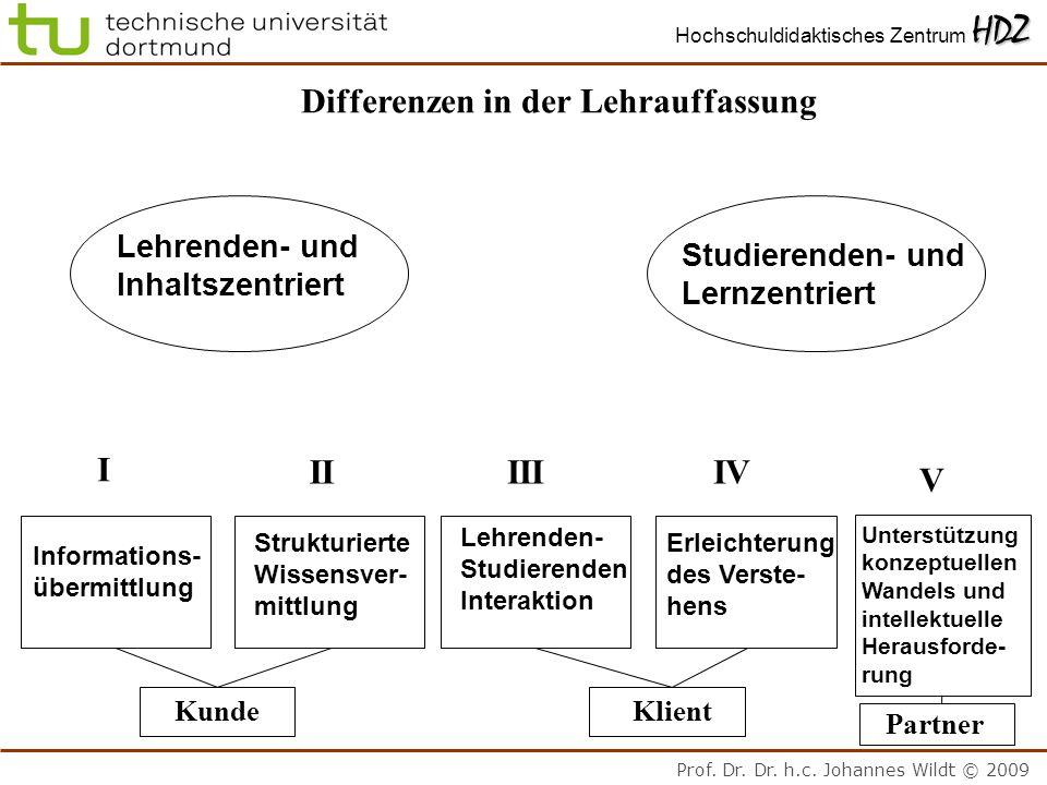 Prof. Dr. Dr. h.c. Johannes Wildt © 2009 HDZ Hochschuldidaktisches Zentrum HDZ Differenzen in der Lehrauffassung Lehrenden- und Inhaltszentriert Studi