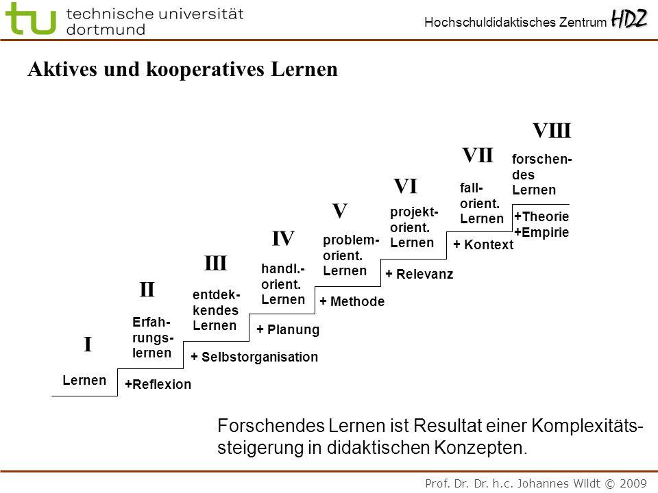 Prof. Dr. Dr. h.c. Johannes Wildt © 2009 HDZ Hochschuldidaktisches Zentrum HDZ Forschendes Lernen ist Resultat einer Komplexitäts- steigerung in didak
