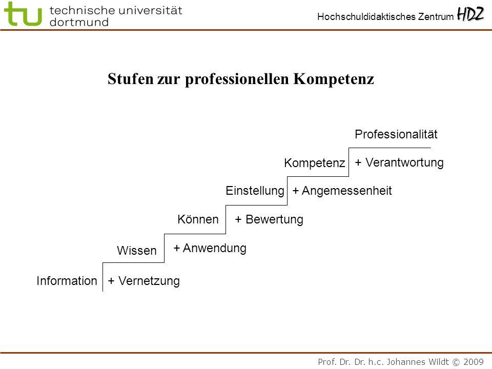 Prof. Dr. Dr. h.c. Johannes Wildt © 2009 HDZ Hochschuldidaktisches Zentrum HDZ Stufen zur professionellen Kompetenz Information+ Vernetzung Wissen Kön
