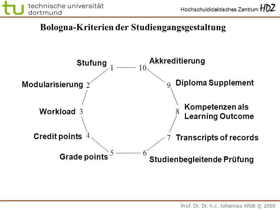 Prof. Dr. Dr. h.c. Johannes Wildt © 2009 HDZ Hochschuldidaktisches Zentrum HDZ Bologna-Kriterien der Studiengangsgestaltung 1 2 3 4 56 7 8 9 10 Stufun