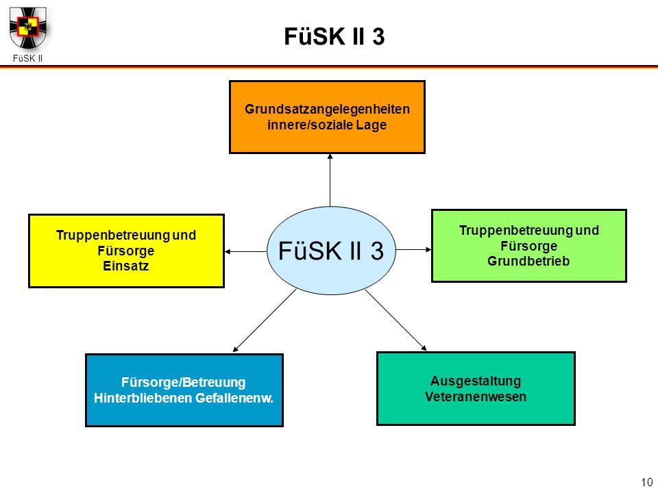 FüSK II 10 Grundsatzangelegenheiten innere/soziale Lage Truppenbetreuung und Fürsorge Einsatz Truppenbetreuung und Fürsorge Grundbetrieb Ausgestaltung