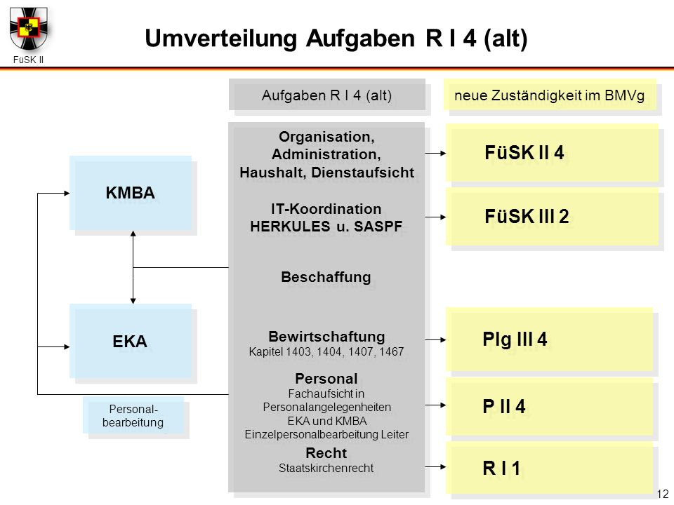 FüSK II 12 FüSK II 4 Plg III 4 P II 4 FüSK III 2 KMBA EKA Organisation, Administration, Haushalt, Dienstaufsicht Organisation, Administration, Haushal