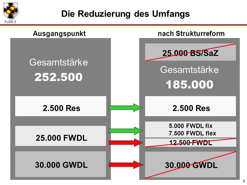 FüSK II 4 30.000 GWDL nach Strukturreform Die Reduzierung des Umfangs Ausgangspunkt 30.000 GWDL Gesamtstärke 252.500 Gesamtstärke 185.000 2.500 Res 25