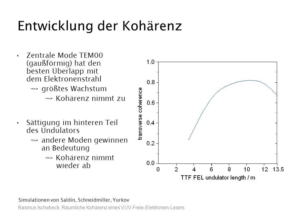Rasmus Ischebeck, Räumliche Kohärenz eines VUV-Freie-Elektronen-Lasers Entwicklung der Kohärenz Zentrale Mode TEM00 (gaußförmig) hat den besten Überla