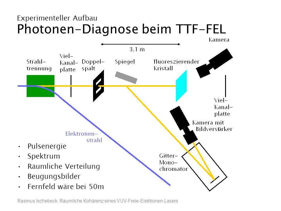 Rasmus Ischebeck, Räumliche Kohärenz eines VUV-Freie-Elektronen-Lasers Experimenteller Aufbau Photonen-Diagnose beim TTF-FEL Pulsenergie Spektrum Räum